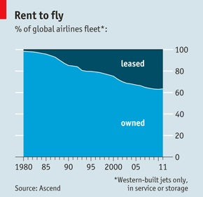 Airplane_Lease_Rate
